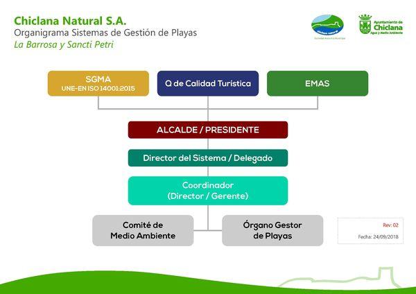 Organigrama Sistemas de Gestión en las playas de La Barrosa y Sancti Petri.